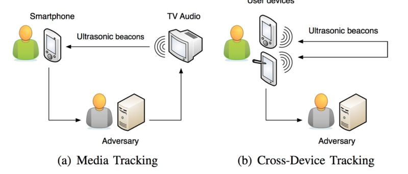 ultrasonic ad beacons