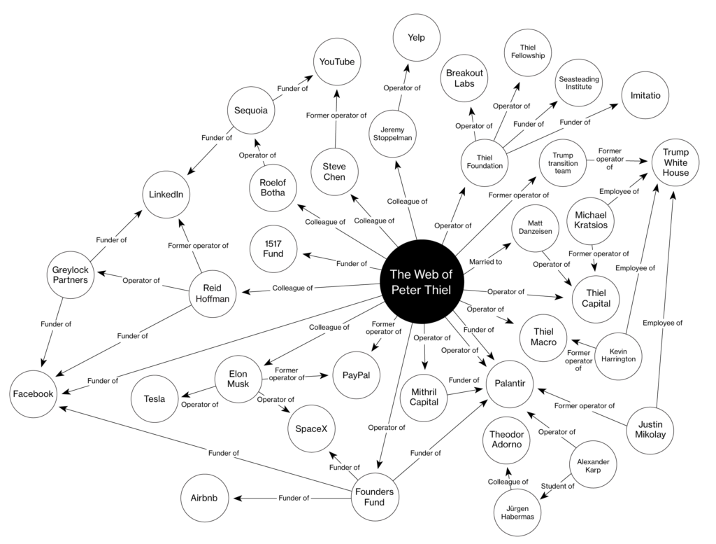 Web of Peter Thiel