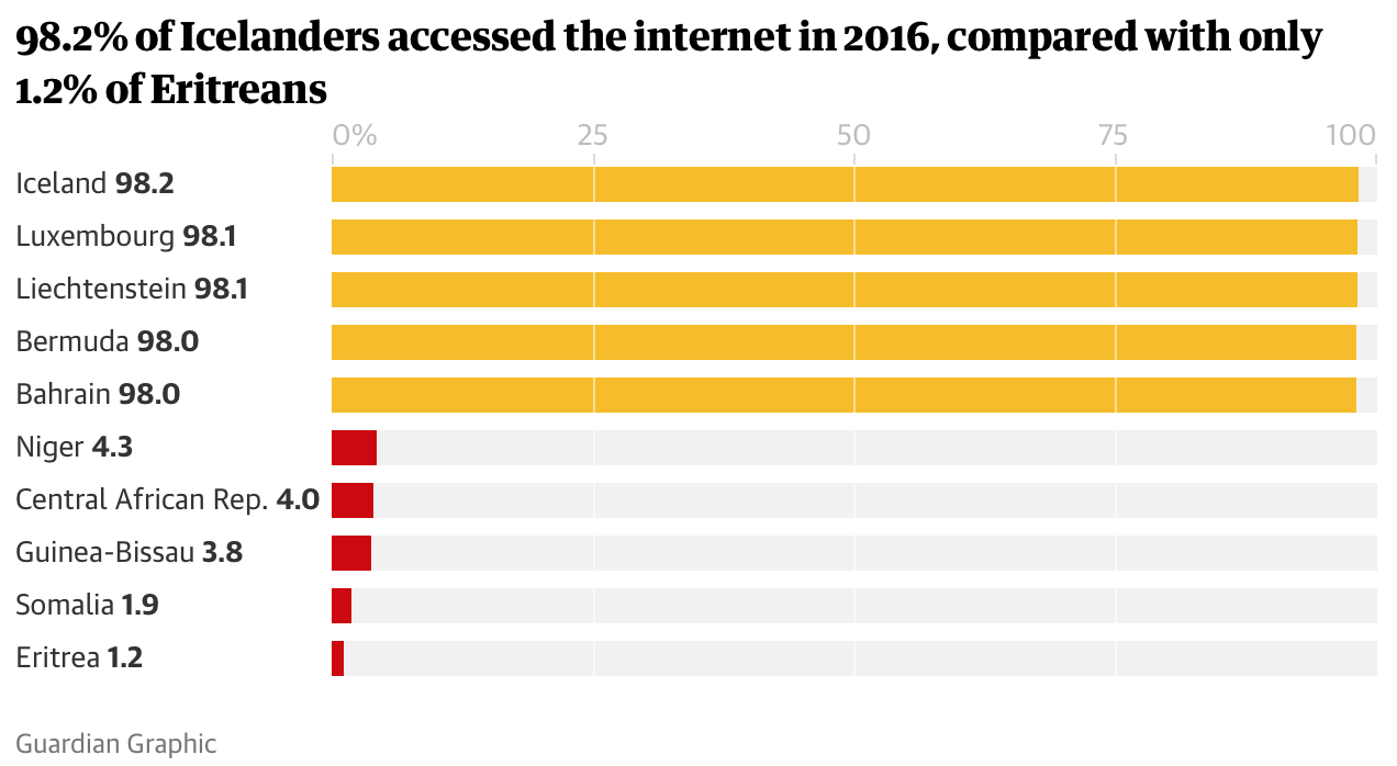 Internet Access in the World