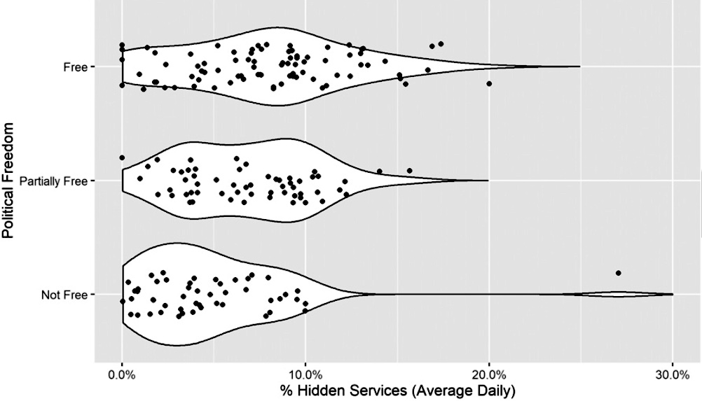 """More politically """"free"""" countries have higher proportions of Hidden Services traffic than is present in either """"partially free"""" or """"not free"""" nations. Each point indicates the average daily percentage of anonymous services accessed in a given country. The white regions represent the kernel density distributions for each ordinal category of political freedom (""""free,"""" """"partially free,"""" and """"not free."""""""
