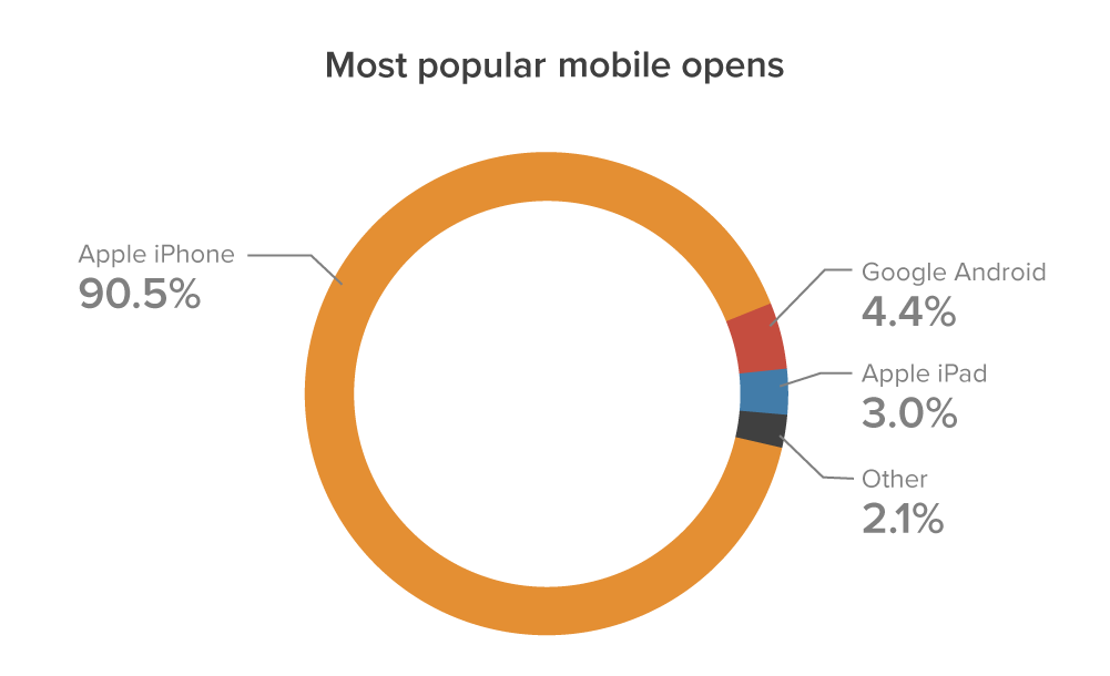 Chart-May-most-popular mobile